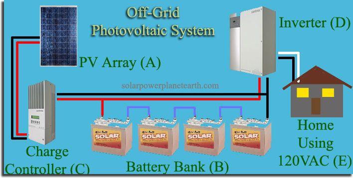 Wiring Diagram For Off Grid Solar Power System