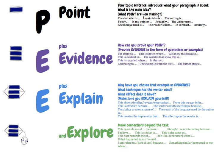 Ros MacEachern on Twitter: draft form please criticise. thanks to @arti_choke. Here are SOLO #paragraph posters @globalsolo #engchat #edchat...