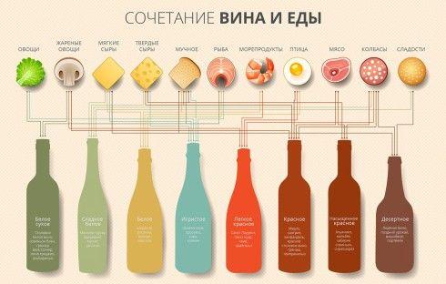 Сочетание вина и еды