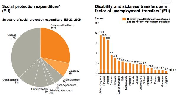 FACT 3 Reducing disability & sickness transfers can contribute to EU's ability to fund future investments #HealthyEU
