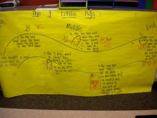 Adventures of First Grade: bme and retelling activities with books to go along: Grade Language, Retelling Activities, Schools Baby, Grade Reading, Pigs Bme, Grade Literacy, Schools Reading, First Grade, 1St Grade