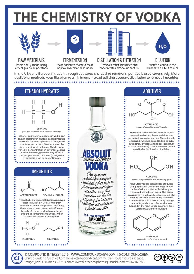 There's more to the chemistry of vodka than you might expect
