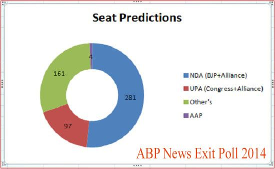 ABP News – Nielsen Exit Poll Results 2014