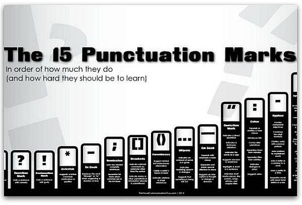 Infographic: The hardest—and easiest—punctuation marks to use | Articles | Writing & Editing