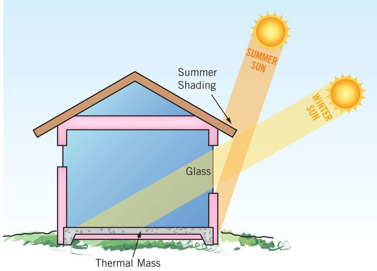 Passive solar design basics green homes passive solar for Energy house