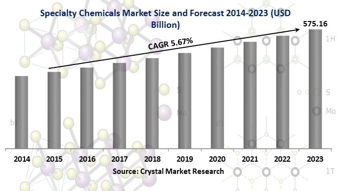The Specialty Chemicals Market was worth USD 350.12 billion in the year 2014 and is expected to reach approximately USD 575.16 billion by 2023, while registering itself at a compound annual growth rate (CAGR) of 5.76% during the forecast period.