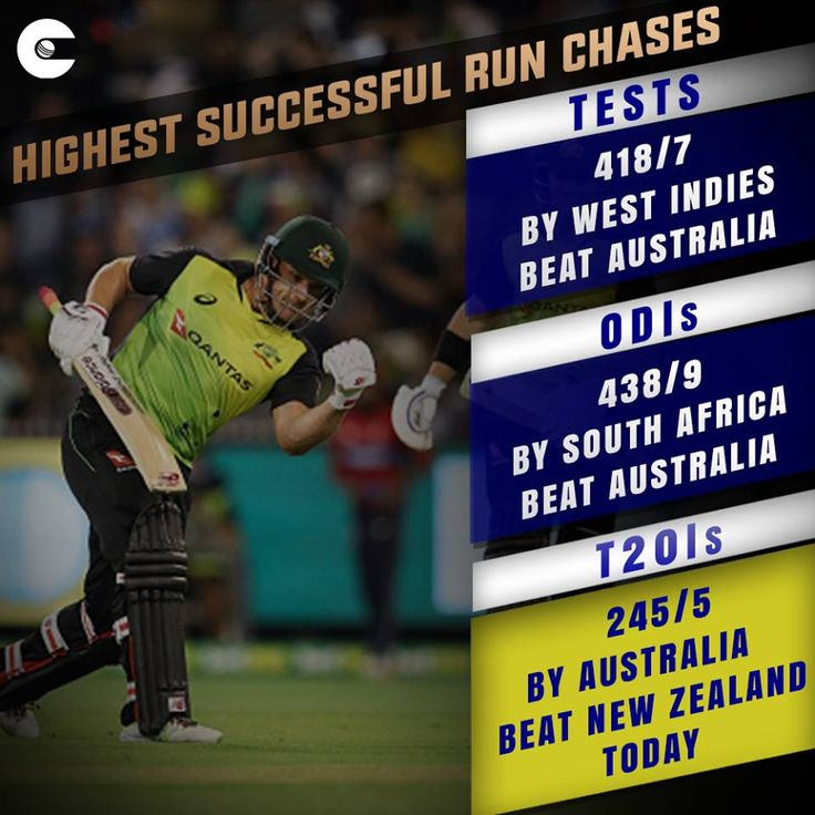 Australia pulled off the biggest successful run chase ever in T20Is today. #cricket