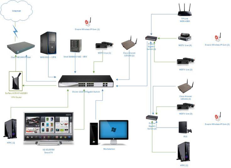 wifi network solution in Dubai 0556789741