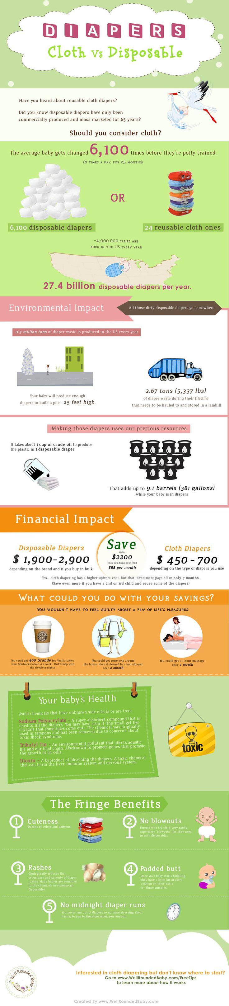 Why Cloth Diapering - An Infographic - Diaper News Portal   Diaper News Portal