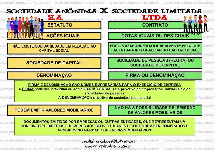 Sociedade AnôNima x Sociedade Limitada