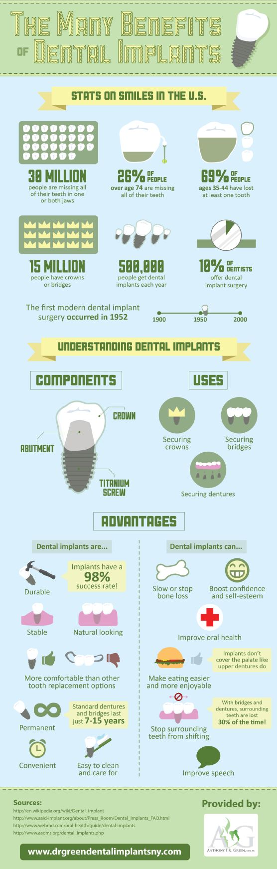 Smiles don't just affect appearance—they also affect health. That is why it is important to find the right solution for missing teeth, like dental implants. View this oral surgery infographic to learn more. Source: http://www.drgreendentalimplantsny.com/663024/2013/03/14/the-many-benefits-of-dental-implants-infographic.html