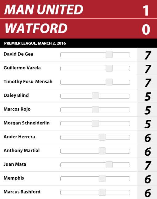 Ratings vs watford!