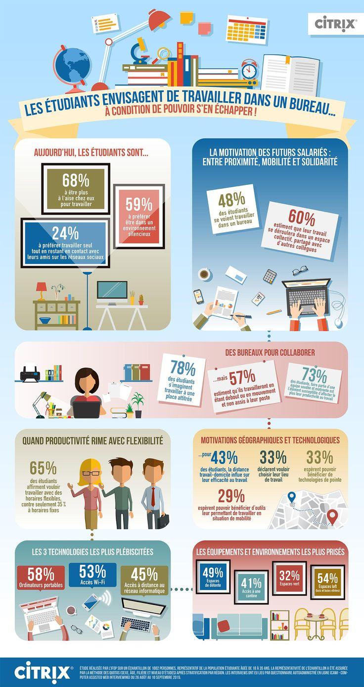 #Infographie : le lieu de travail idéal des futurs diplômés #QVT #bienêtreautravail