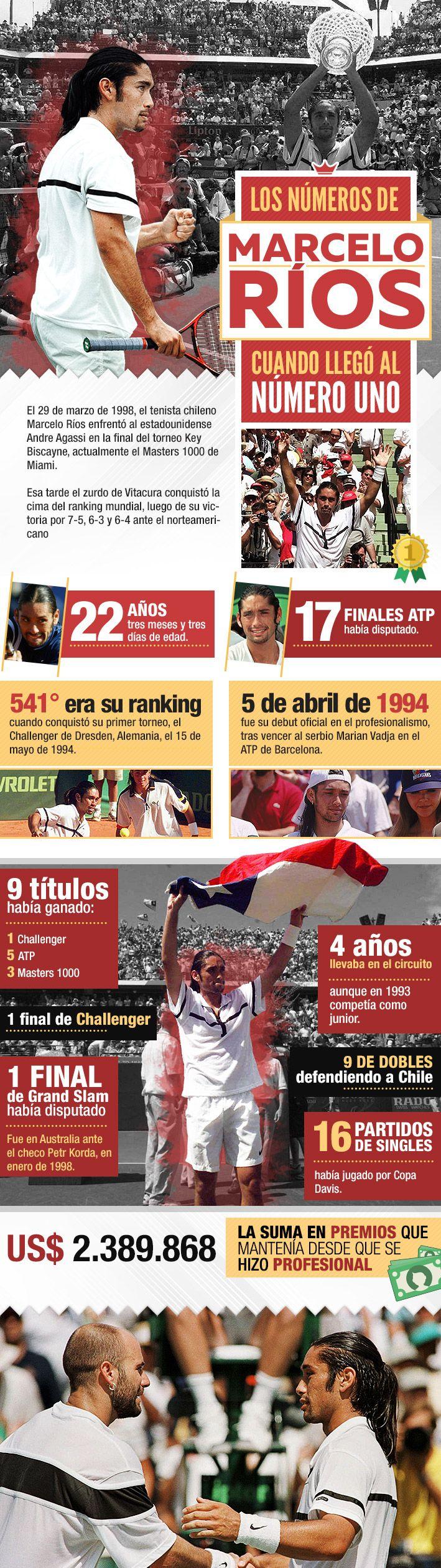 """Con 22 años y nueve títulos: Los números que ostentaba """"Chino"""" Ríos cuando logró el histórico N°1 del tenis mundial   Emol.com"""
