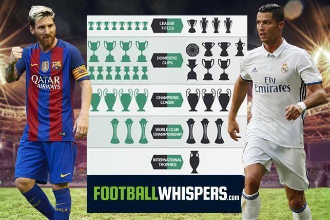 Messi Vs Ronaldo Sampiyonsip Messi Vs Ronaldo Messi Vs Messi