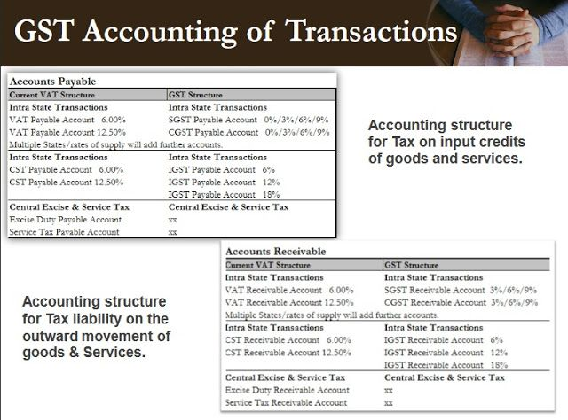 duties and taxes not subsumed into gst - Accounting \ Taxation - accounts payable duties