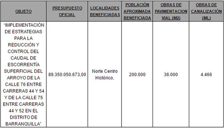 Escogidas consultorías por 11.719 millones de pesos para canalización de tres arroyos | Zona Cero