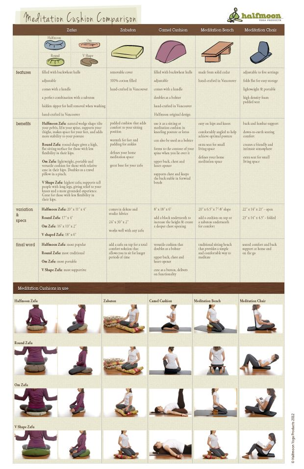 @Sharon Waddill-Kelly Yoga created a Meditation Cushion Comparison Chart that outlines the features, benefits and final word on all of our hand crafted Meditation products.