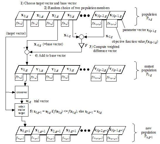 Differential Evolution (DE) for Continuous Function Optimization