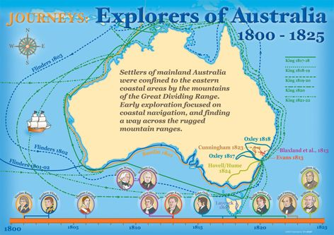 AUSTRALIAN-EXPLORERS