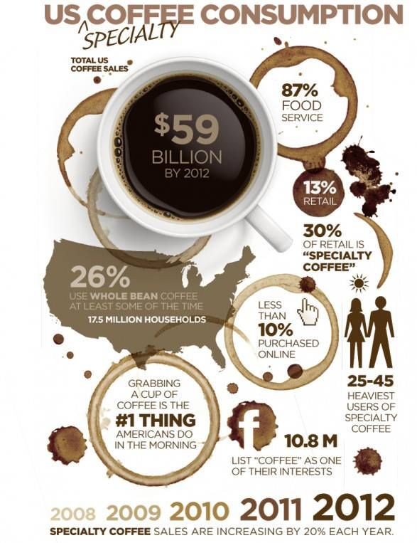 Coffee consumption infograghic