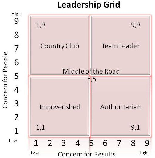 managerial grid model Managerial grid theory (see figure for managerial grid) blake and mouton, in their managerial grid model, proposed five leadership styles based on two axes.