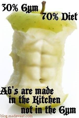 Ab's are made in the Kitchen not in the Gym  www.sportsrecipes.com