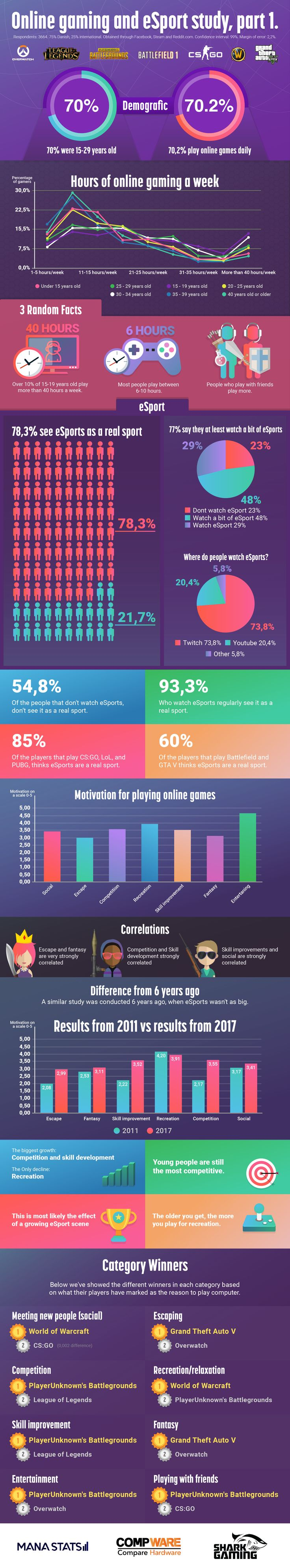 SURVEY RESULTS: Esport and motivation WoW players say they mainly play WoW to relax. #worldofwarcraft #blizzard #Hearthstone #wow #Warcraft #BlizzardCS #gaming