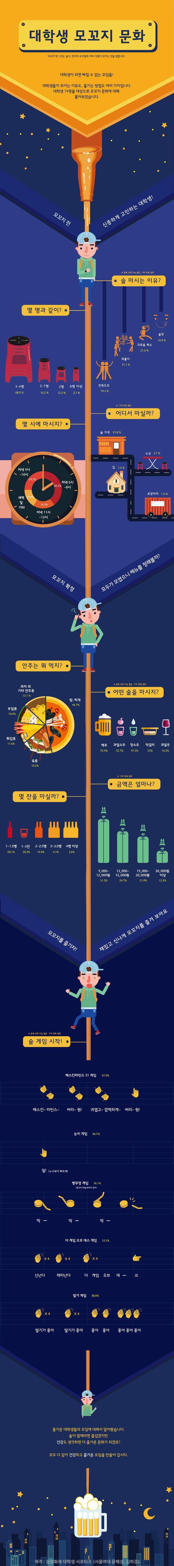 [Infographic] '대학생 모꼬지 문화'에 대한 삼성화재 화제만발 블로그의 인포그래픽