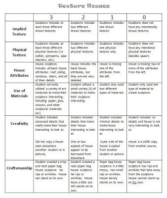 Innovative Woodworking Project Grading Rubric  DIY Woodworking Projects