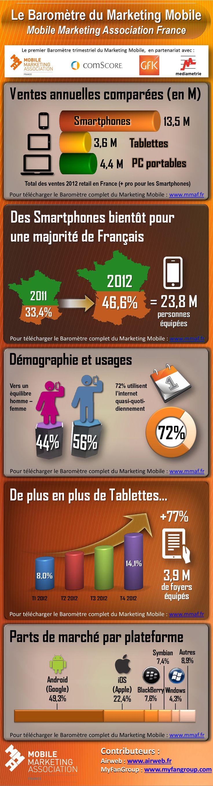 Le baromètre du marketing mobile