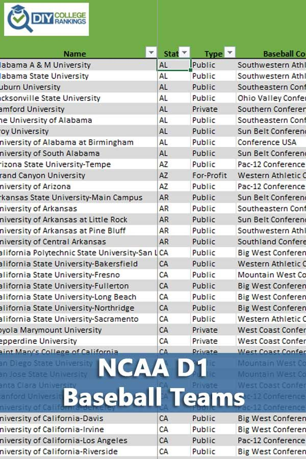 296 Ncaa D1 Baseball Schools College Rankings Athletic Scholarships Scholarships For College