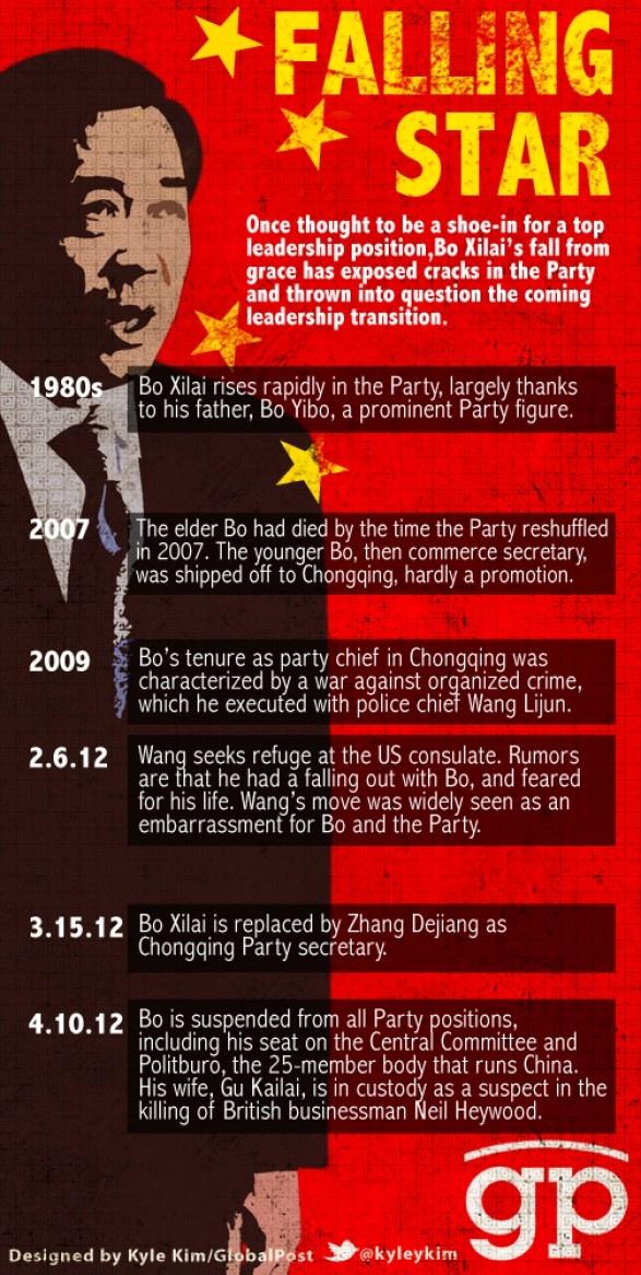 Bo Xilai: the trajectory of a falling star