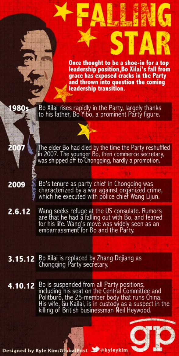 Bo Xilai: the trajectory of a falling star