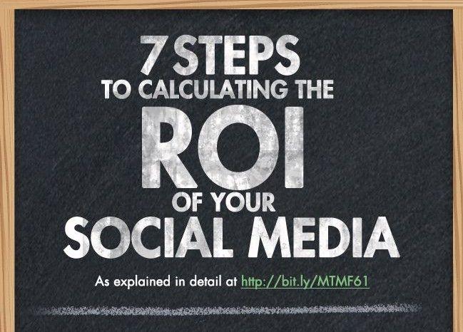 Infografica: come calcolare il ROI dei Social Media ? http://www.digital-coach.it/2014/blog/