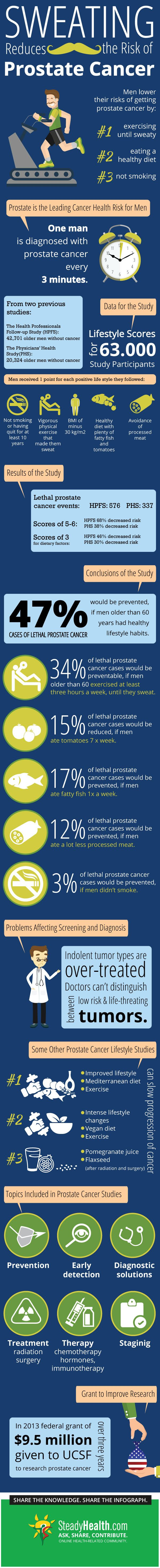 Studies of the lifestyles of 63,000 men show that vigorous exercise that induces sweating, together with a healthy diet, normal body weight and not smoking, may lower the risks associated with lethal prostate cancer by as much as 68 percent.