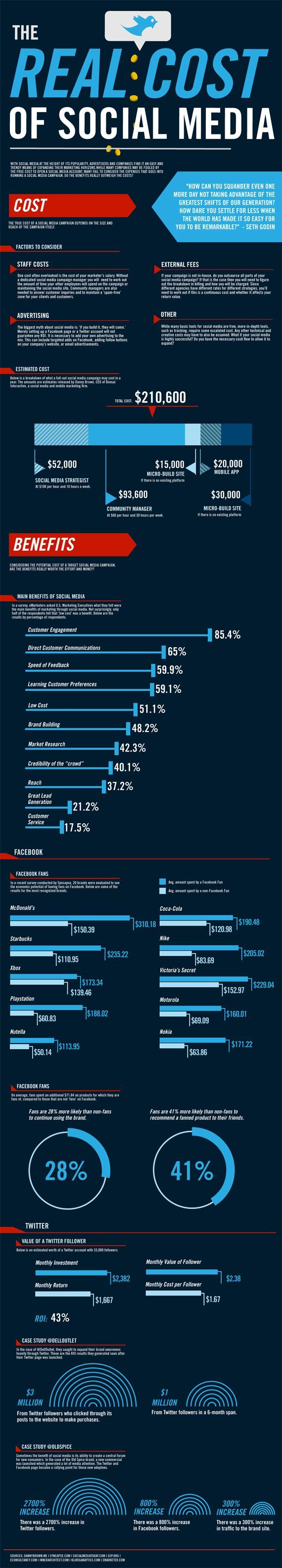 What Is the Real Cost of Social? [INFOGRAPHIC] | Social Media Today