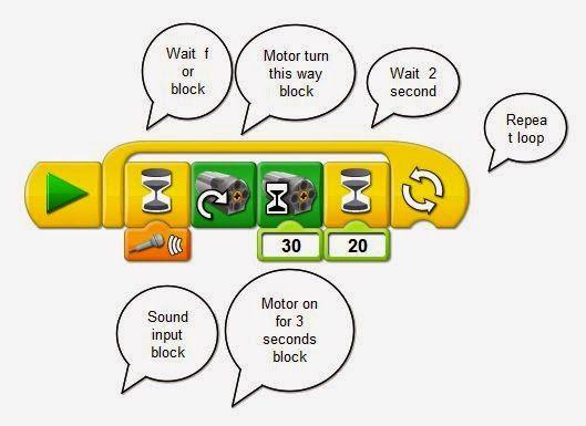 Lego Wedo Robotics sound controlled motor program                                                                                                                                                                                 More