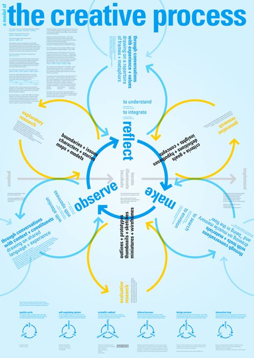 The Creative Process. Interpreted for different disciplines. Click through for the downloadable PDF so you can zoom in!