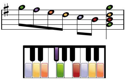 A descending G major piano scale. - Image © Brandy Kraemer