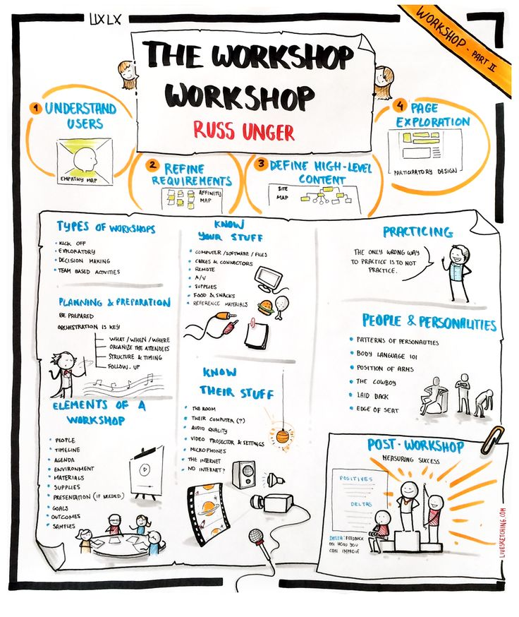 The Workshop Workshop by Russ Unger