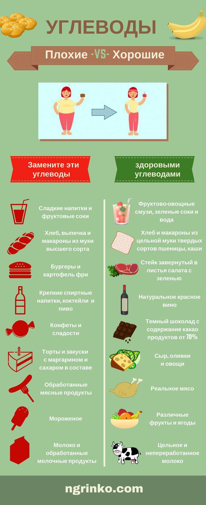 Какие Углеводы Нельзя Употреблять При Диете. Правильные углеводы помогут похудеть — список продуктов для похудения