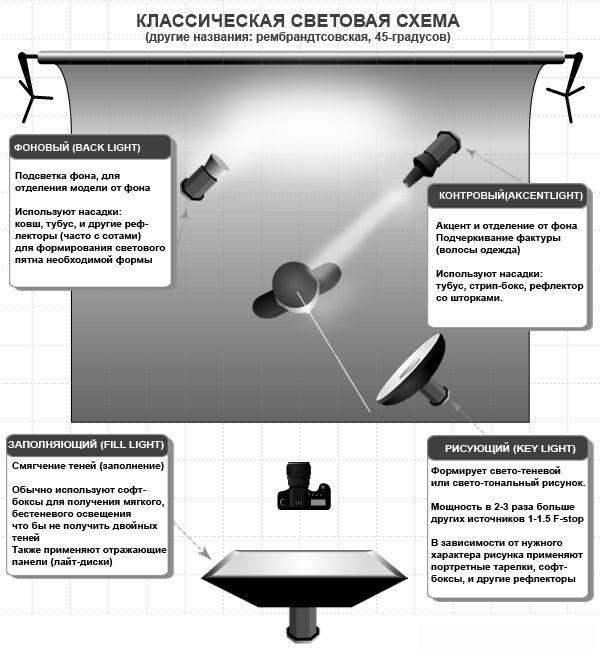 Схемы света в фотостудии