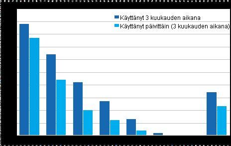 Tilastokeskus. Puolet suomalaisista yhteisöpalveluissa (korjattu). Pikaviestipalvelua viimeisten 3 kuukauden aikana käyttäneiden osuus 2014