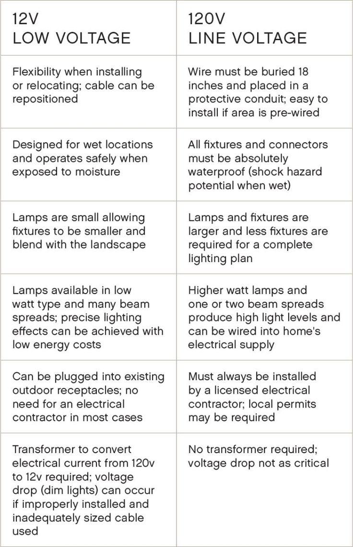 10 best outdoor lighting images on pinterest exterior lighting great tips for landscape lighting workwithnaturefo
