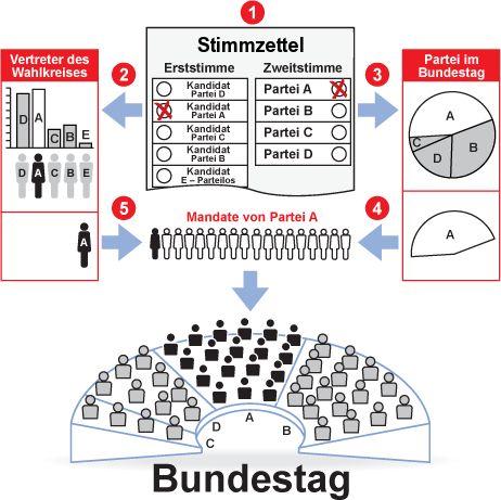 Erststimme, Zweitstimme, Direktkandidaten, Parteien – ganz schön kompliziert, dieses deutsche Wahlsystem. Kleiner Auffrischungskurs gefällig? Hier gibt's die Fragen und Antworten. Grafik: Horst Frank/wikipedia.de (CC BY-SA 3.0)