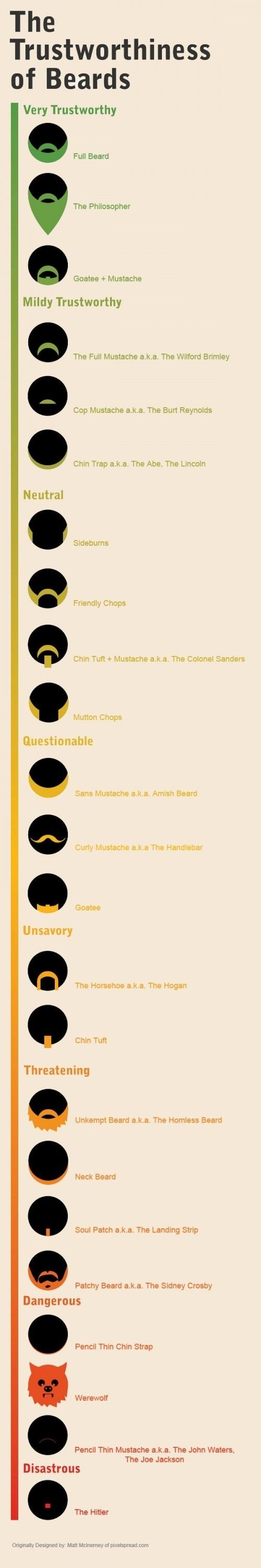 Trustworthiness of Beards // funny pictures - funny photos - funny images - funny pics - funny quotes - #lol #humor #funnypictures