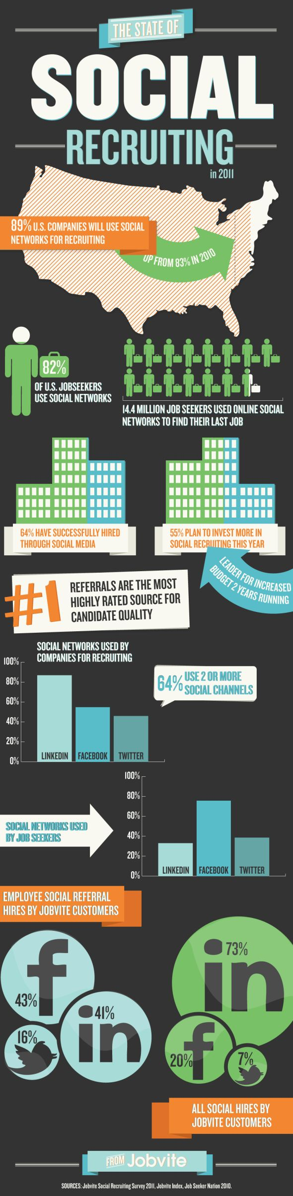 14 Best Smo Images On Pinterest Info Graphics Infographic And Diagram W Tracking The Signal Go To Www Retrevo Com Interesting Facts Social Networking Recruiting