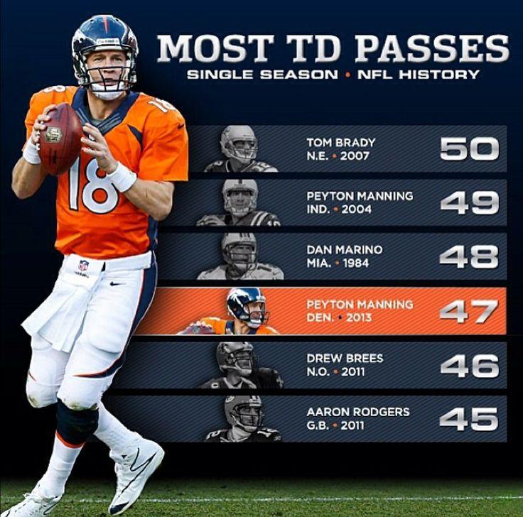 Denver Broncos: Manning stats