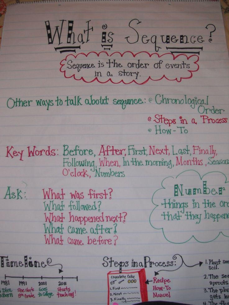 Sequence Anchor Chart | CLI anchor charts